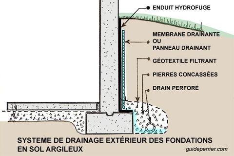 Comment fonctionne un drain français extérieur